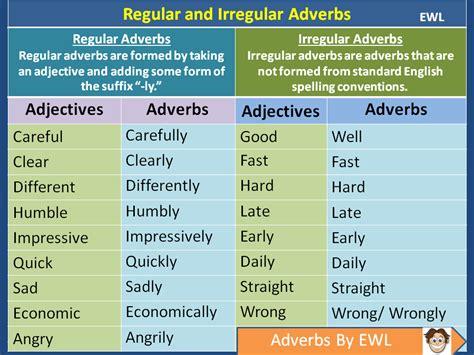 Regular and Irregular Adverbs   Vocabulary Home