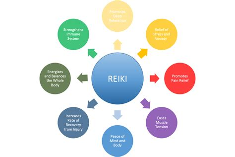 Reiki | Discovering Bliss Beyond DepressionEmpowered Happiness