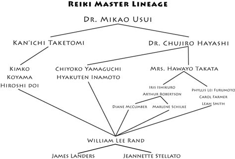 ReikiOvertones   Connecting to the Universe, Reiki Healing ...