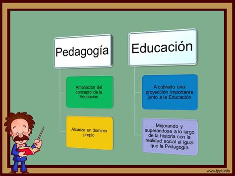 Relacion entres pedagogía y educación
