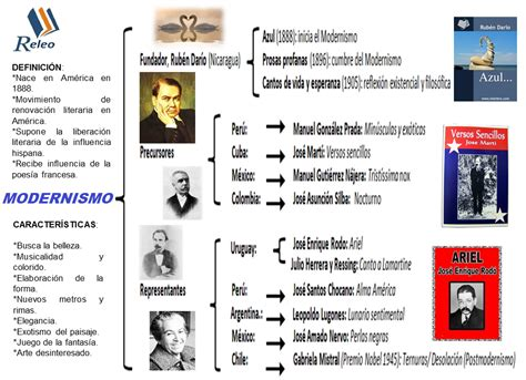 RELEO EN RED: Literatura Hispanoamericana