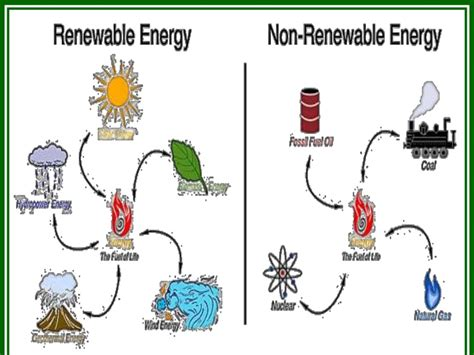 Remix of  Renewable and Non renewable Resources