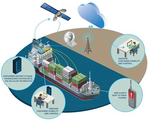 Remote Refrigerated Container Management and Tracking at ...