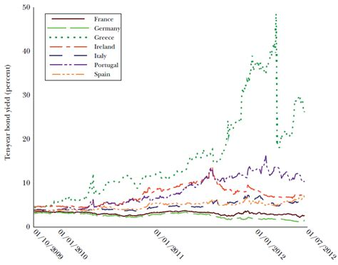 Rendimiento porcentual de los bonos soberanos de 10 años ...
