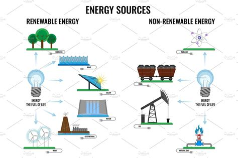 Renewable and non renewable energy sources poster on white ...