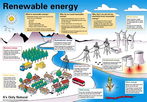 Renewable Energy Sources   Year 9 Science