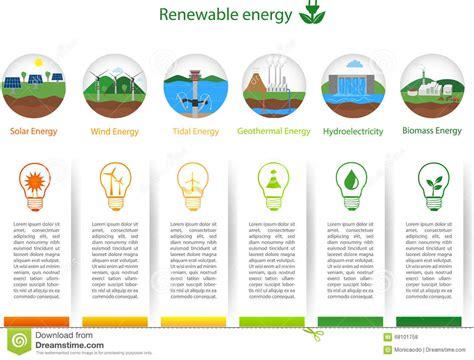 Renewable energy types stock vector. Illustration of ...