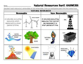 Renewable or Nonrenewable Resources Sort Review, Assess ...