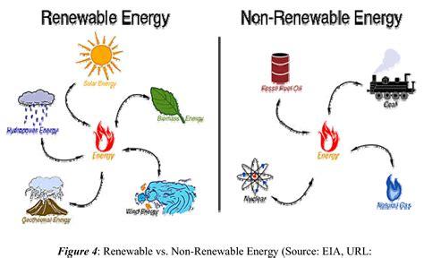 Renewable Resources: Five Examples Of Renewable Resources