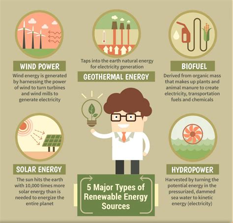 Renewable Resources: Renewable Resources Types