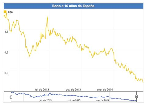 Rentabilidad del bono del Estado español a 10 años ...