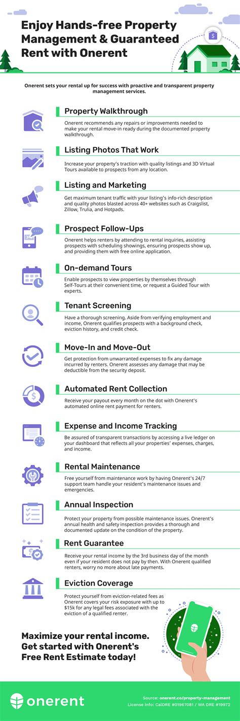 Rental Property Management Services You Can Rely On in ...