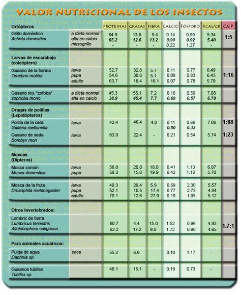 ReptinerReptiles: Tabla nutricional alimento vivo