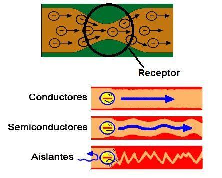 » Resistencia electrica definicion