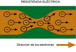 RESISTENCIAS   Luis Humberto Salcedo Fuertes
