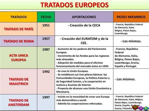Resultado de imagen de año de creacion de la union europea ...