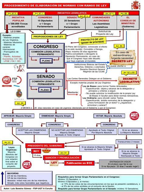 Resultado de imagen de esquema ley 39/2015 | Estudiar ...
