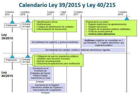 Resultado de imagen de esquema ley 39/2015 | Ley ...
