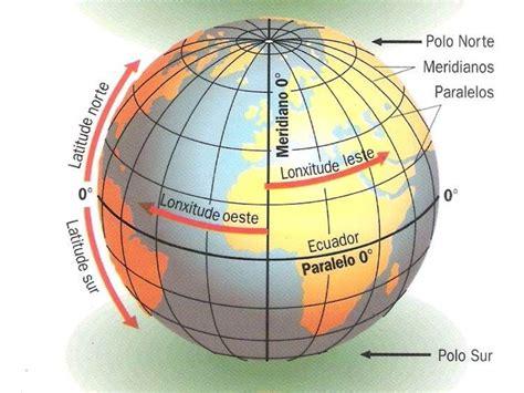 Resultado de imagen de paralelos del planeta tierra ...