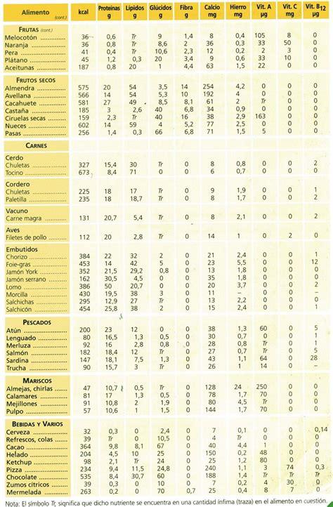 Resultado de imagen de tabla de composicion de los ...