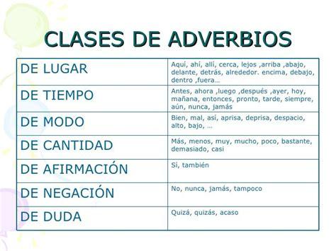 Resultado de imagen para clases de adverbios   Adverbios ...