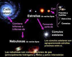 Resultado de imagen para el universo y sus componentes y ...