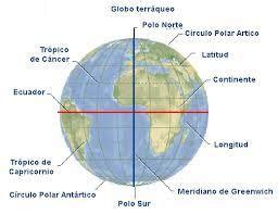 Resultado de imagen para meridianos y paralelos ...
