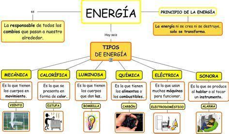 Resultado de imagen para tipos de energia | Tipos de ...