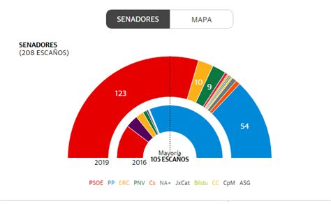 Resultados de elecciones generales: Senado 2019 | El Correo