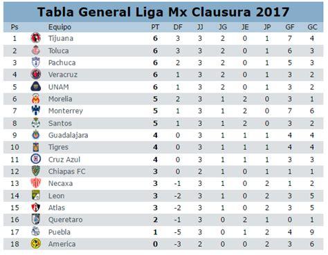 Resultados de la jornada 5 del clausura 2017 del futbol ...