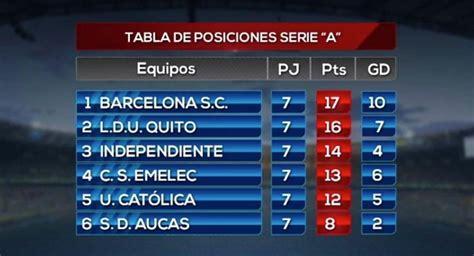 Resultados de la séptima fecha del campeonato ecuatoriano ...