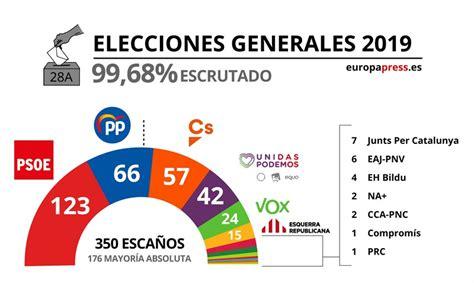 Resultados elecciones generales 2019 oficiales