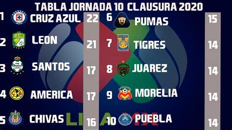 Resultados, Goles y Tabla General Jornada 10 Liga MX ...