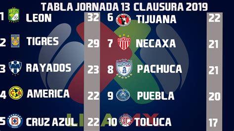 Resultados, Goles y Tabla General Jornada 13 Liga MX ...