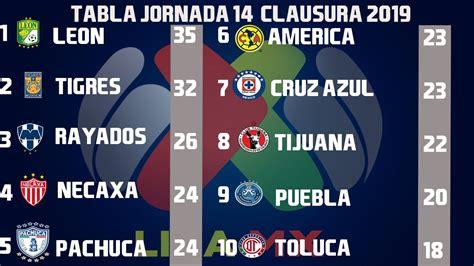 Resultados, Goles y Tabla General Jornada 14 Liga MX ...