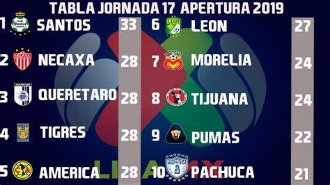 Resultados, Goles y Tabla General Jornada 17 Liga MX ...