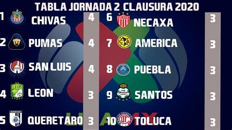 Resultados, Goles y Tabla General Jornada 2 Liga MX ...