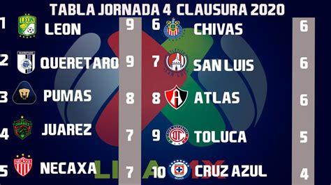 Resultados, Goles y Tabla General Jornada 4 Liga MX ...