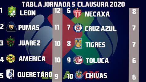 Resultados, Goles y Tabla General Jornada 5 Liga MX ...