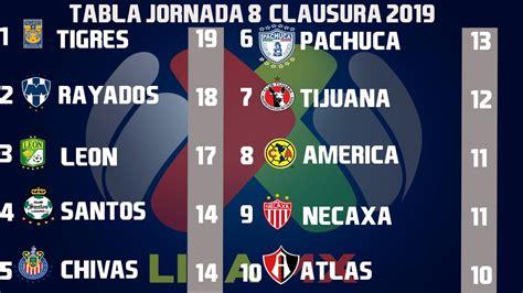 Resultados, Goles y Tabla General Jornada 8 Liga MX ...