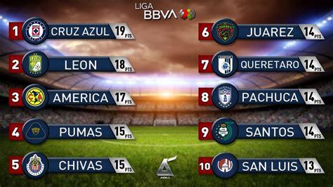 Resultados y Tabla General Jornada 9 Liga MX Clausura 2020 ...