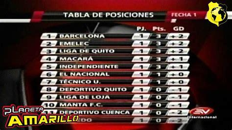 Resultados,tabla posiciones,Campeonato Ecuatoriano proxima ...