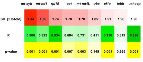 Results from BestKeeper correlation analysis. BestKeeper ...