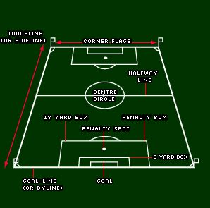 Resums Escolars: Inglés básico 5: football
