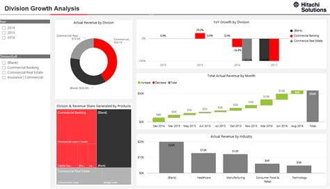 Retail Banking Sales Insights Dashboard | Hitachi Solutions
