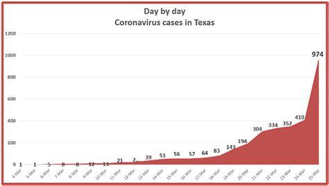 Retiring Guy s Digest: Sharp spike in coronavirus cases in ...