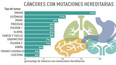 Revelan 12 tipos de cáncer que se transmiten por herencia ...