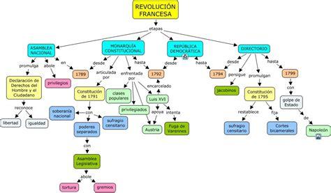 Revolución Francesa Etapas | Revolucion francesa ...