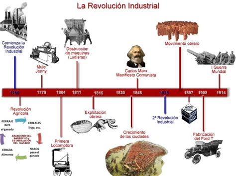 Revolucion Industrial: Cronologia