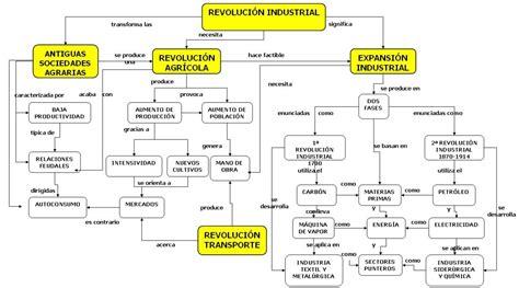 Revolución Industrial: Mapa conceptual. | elrinconcientifico